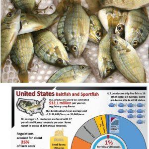 The Regulatory Cost Burden On U.S. Baitfish/Sportfish Farms