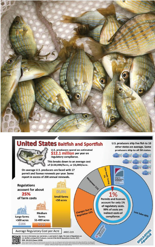 The Regulatory Cost Burden On U.S. Baitfish/Sportfish Farms