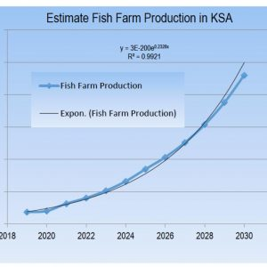 KSA Determined To Raise Aquaculture To Self-sufficiency Level